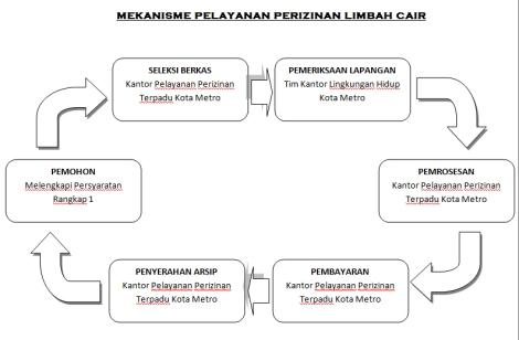 MEKANISME PELAYANAN PERIZINAN LIMBAH CAIR